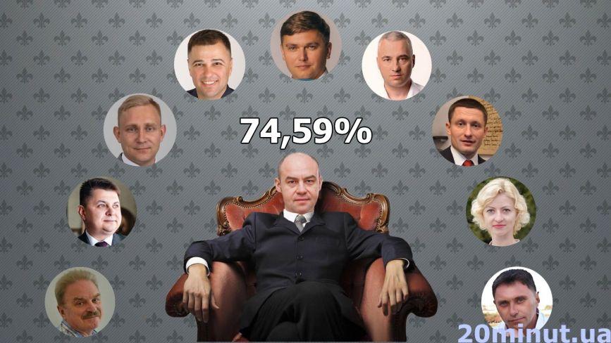 """Сюрпризу не буде: Надал - втретє мер Тернополя.  Офіційні результати співпали з екзит-полом """"20 хвилин"""""""