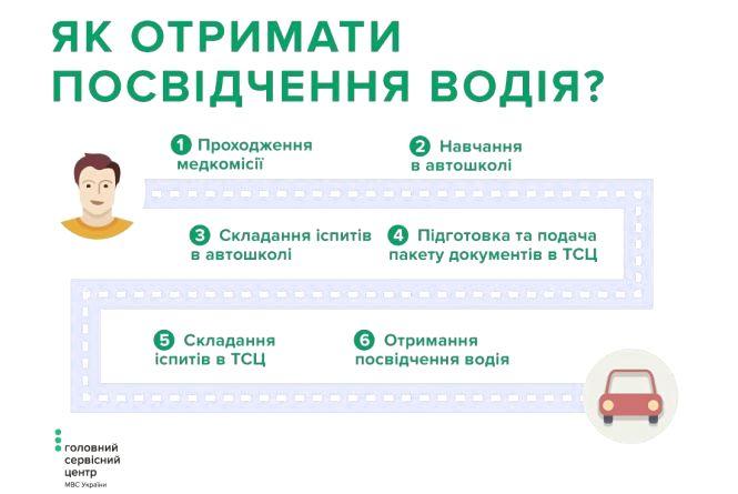 Як отримати посвідчення водія вперше: покрокова інструкція