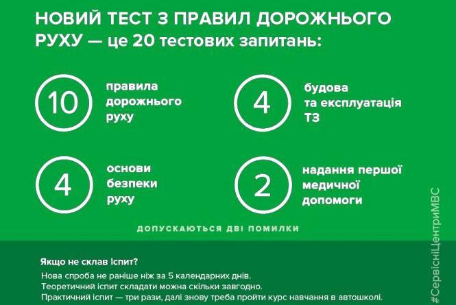 З 1 липня - іспити за новими екзаменаційними питаннями з ПДР