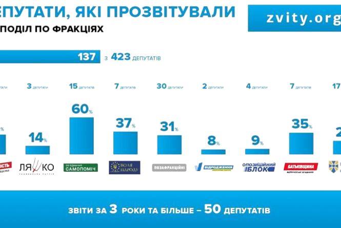 Андрій Грицишин: депутати від Об'єднання «Самопоміч» найвідповідальніші у звітах перед виборцями