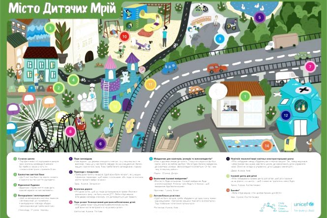 """Безпечні ігрові майданчики, скейт-парки, реновації будівель, сортування сміття:  ЮНІСЕФ презентував карту """"Місто дитячих мрій"""""""