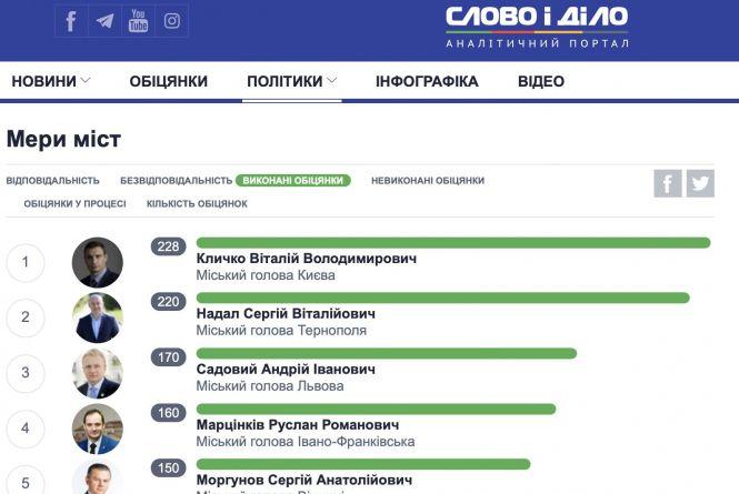 Вибори мера у більшості українських міст відбудуться в ...